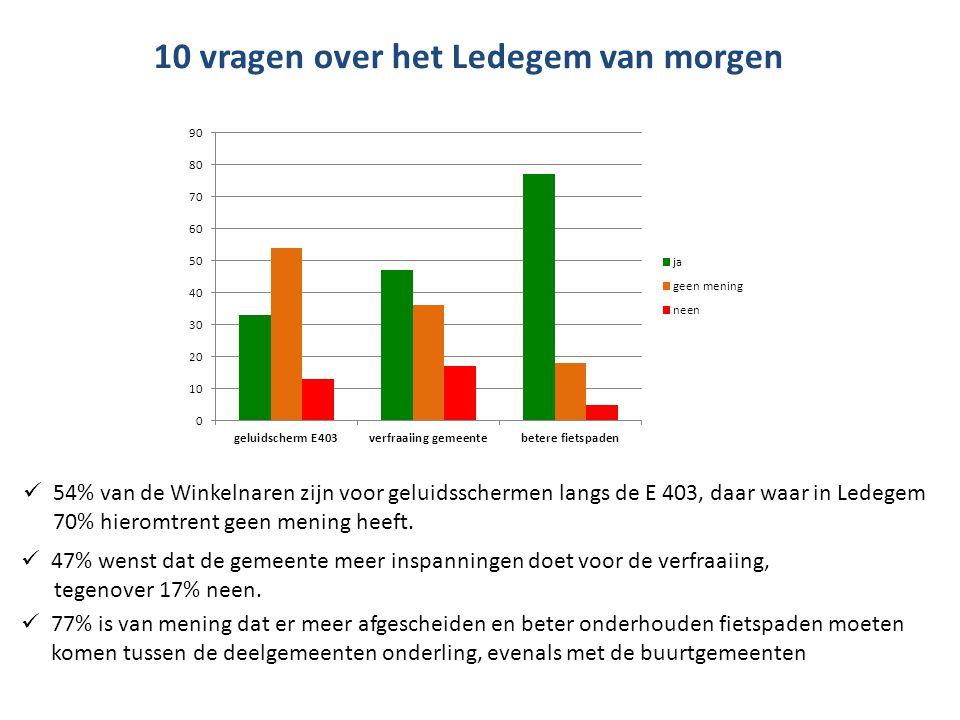 10 vragen over het Ledegem van morgen  77% is van mening dat er meer afgescheiden en beter onderhouden fietspaden moeten komen tussen de deelgemeente