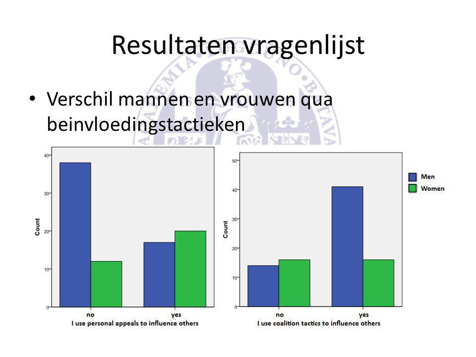 Resultaten vragenlijst • Verschil mannen en vrouwen qua beinvloedingstactieken