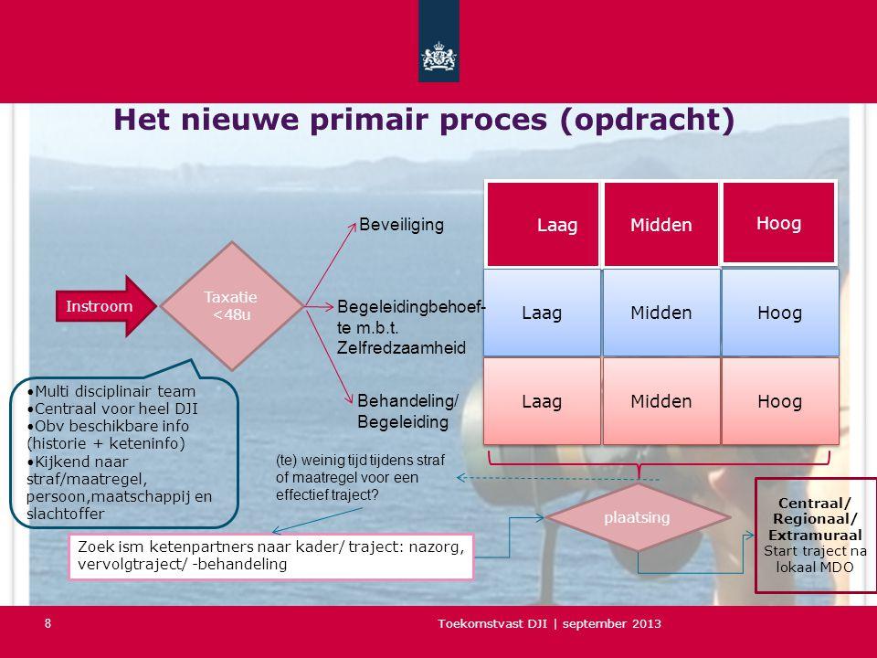 Toekomstvast DJI | september 2013 Het nieuwe primair proces (opdracht) 8 Instroom Taxatie <48u Laag Midden Hoog Laag Midden Hoog Laag Midden Hoog Beveiliging Begeleidingbehoef- te m.b.t.