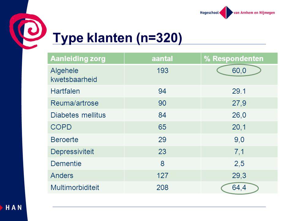 Type klanten (n=320) Aanleiding zorgaantal% Respondenten Algehele kwetsbaarheid 19360,0 Hartfalen9429.1 Reuma/artrose9027,9 Diabetes mellitus8426,0 COPD6520,1 Beroerte299,0 Depressiviteit237,1 Dementie82,5 Anders12729,3 Multimorbiditeit20864,4