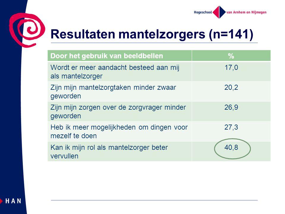 Resultaten zorgcentrale (n=23) Beeldschermcontact met klanten100% Gemiddelde duur5 minuten (max 10) Concrete afspraken met klant90% Contact volgens afspraken47%