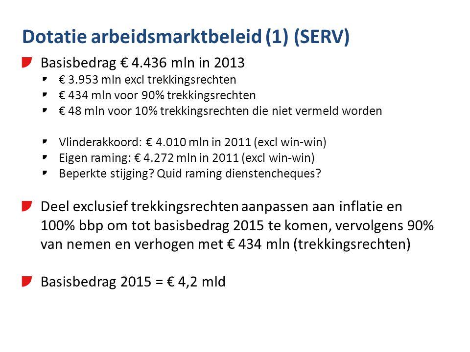 Dotatie arbeidsmarktbeleid (1) (SERV) Basisbedrag € 4.436 mln in 2013 € 3.953 mln excl trekkingsrechten € 434 mln voor 90% trekkingsrechten € 48 mln voor 10% trekkingsrechten die niet vermeld worden Vlinderakkoord: € 4.010 mln in 2011 (excl win-win) Eigen raming: € 4.272 mln in 2011 (excl win-win) Beperkte stijging.