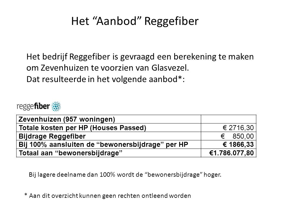 Zevenhuizen (957 woningen) Totale kosten per HP (Houses Passed)€ 2716,30 Bijdrage Reggefiber€ 850,00 Bij 100% aansluiten de bewonersbijdrage per HP€ 1866,33 Totaal aan bewonersbijdrage €1.786.077,80 Het Aanbod Reggefiber * Aan dit overzicht kunnen geen rechten ontleend worden Het bedrijf Reggefiber is gevraagd een berekening te maken om Zevenhuizen te voorzien van Glasvezel.