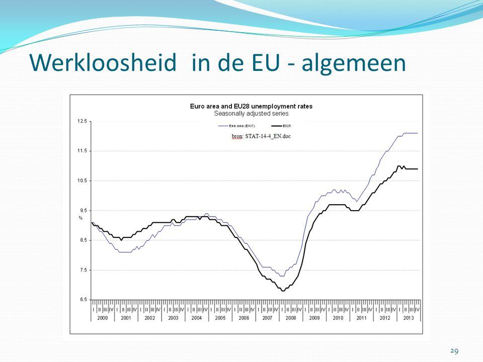 Werkloosheid in de EU - algemeen 29