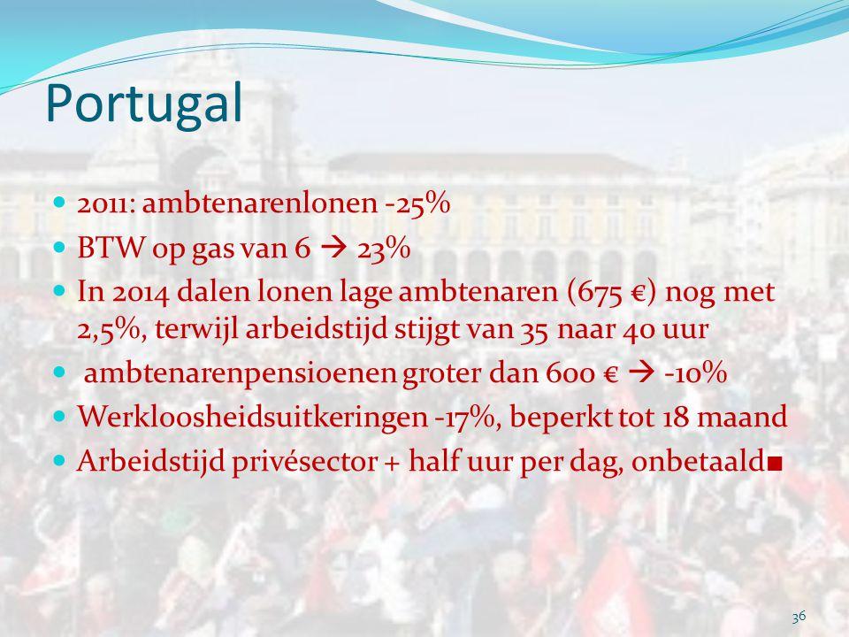 Letland  Volgens de Europese Commissie bewees Letland dat soberheidsbeleid werkt  Maar:  20% van de jobs ging verloren, 30% van de full- times  13% van de Letten verliet het land  Werkloosheid gehalveerd, maar … nog steeds 12% 35 Letland : 2,24 miljoen inwoners (2010)