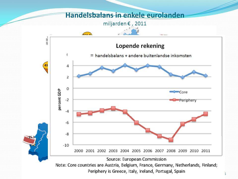 4 TEWERKSTELLING IN DE LANDBOUW (% werkende bevolking) 2008 Bron: http://ec.europa.eu/agriculture/statistics/agricultural/ 2011/pdf/b0-1-2_en.pdf en www.nationmaster.com (ILO-cijfers)