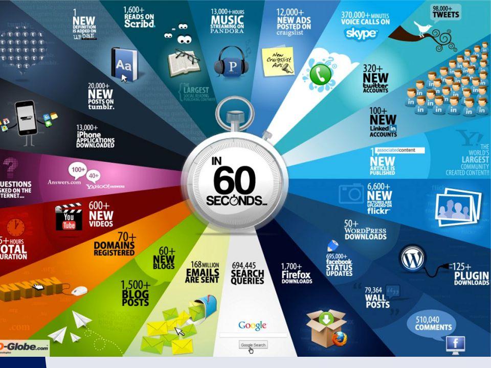 Wist je dat, in 60 seconden: Zoekmachine Google meer dan 694.445 queries afhandelt 6600 + foto's worden geüpload op Flickr 600 video's worden geüpload op YouTube, of wel 25 + uur aan inhoud 695.000 status updates, 79.364 wall-berichten en 510.040 reacties worden gepubliceerd op sociale netwerksite Facebook 70 nieuwe domeinen worden geregistreerd 168+ miljoen e-mails worden gestuurd 320 nieuwe accounts en 98.000 tweets worden gegenereerd op netwerk- en nieuwssite Twitter Meer dan 13, 000 keer iPhone-applicaties worden gedownload 20.000 nieuwe berichten worden gepubliceerd op Micro-blogging platform Tumbler Meer dan 1700 keer de webbrowser Firefox wordt gedownload Meer dan 50 keer het populaire blogging platform WordPress wordt gedownload WordPress Plugins worden meer dan 125 keer gedownloaded 100 accounts worden aangemaakt op de professionele netwerksite LinkedIn 40 nieuwe vragen worden gesteld op YahooAnswers.com 100 + vragen worden gesteld over Answers.com Een nieuw artikel wordt gepubliceerd op Associated Content, 's werelds grootste bron van community gemaakte content Een nieuwe definitie wordt toegevoegd op UrbanDictionary.com 1200 + nieuwe advertenties worden gemaakt op Craigslist 370.000 + minuten van telefoongesprekken gemaakt worden door Skype-gebruikers 13.000 + uur muziek streaming wordt gedaan door gepersonaliseerde internetradio provider Pandora 1600 + Scribd word gelezen, het grootste 'sociale' lees uitgeverij