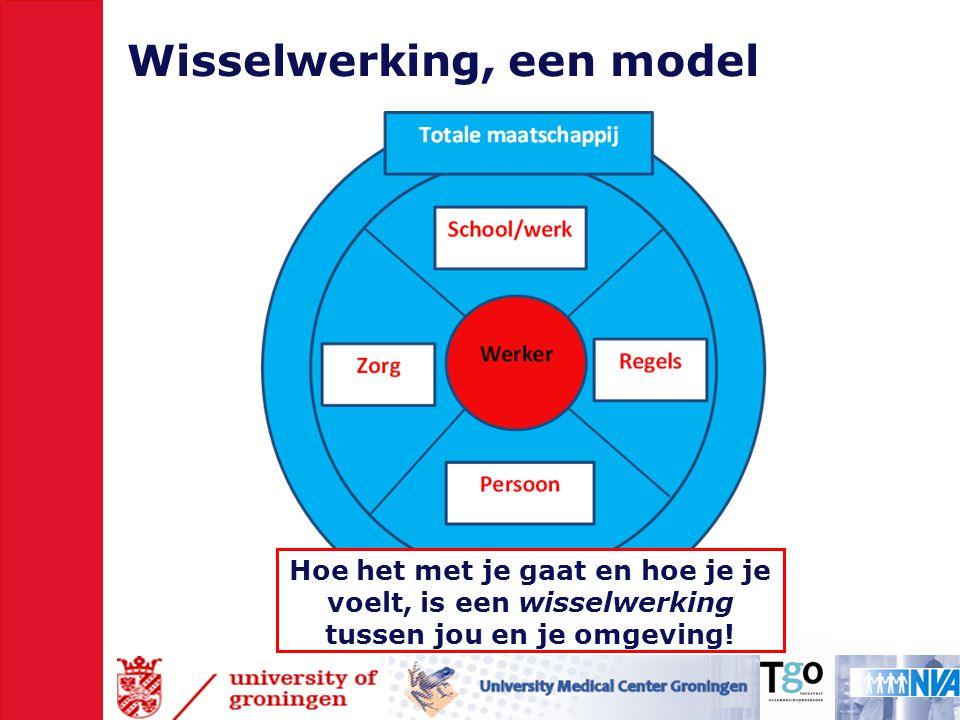 Wisselwerking, een model Hoe het met je gaat en hoe je je voelt, is een wisselwerking tussen jou en je omgeving!