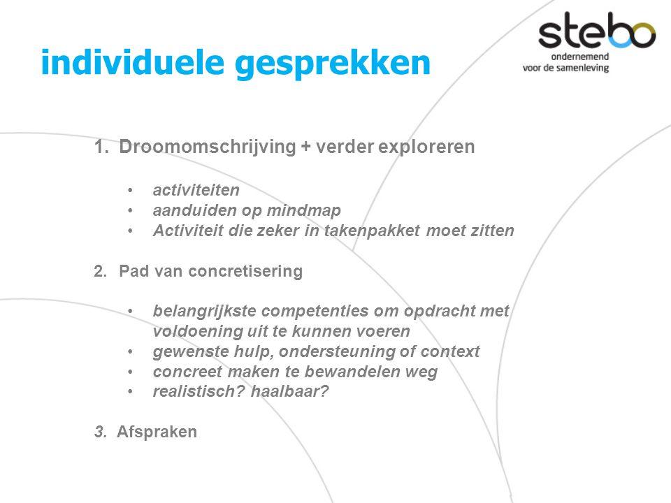 individuele gesprekken 1.Droomomschrijving + verder exploreren •activiteiten •aanduiden op mindmap •Activiteit die zeker in takenpakket moet zitten 2.