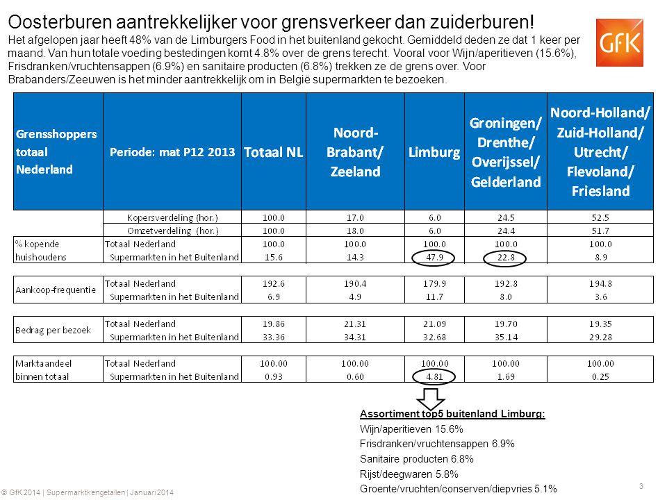 3 © GfK 2014 | Supermarktkengetallen | Januari 2014 Oosterburen aantrekkelijker voor grensverkeer dan zuiderburen! Het afgelopen jaar heeft 48% van de