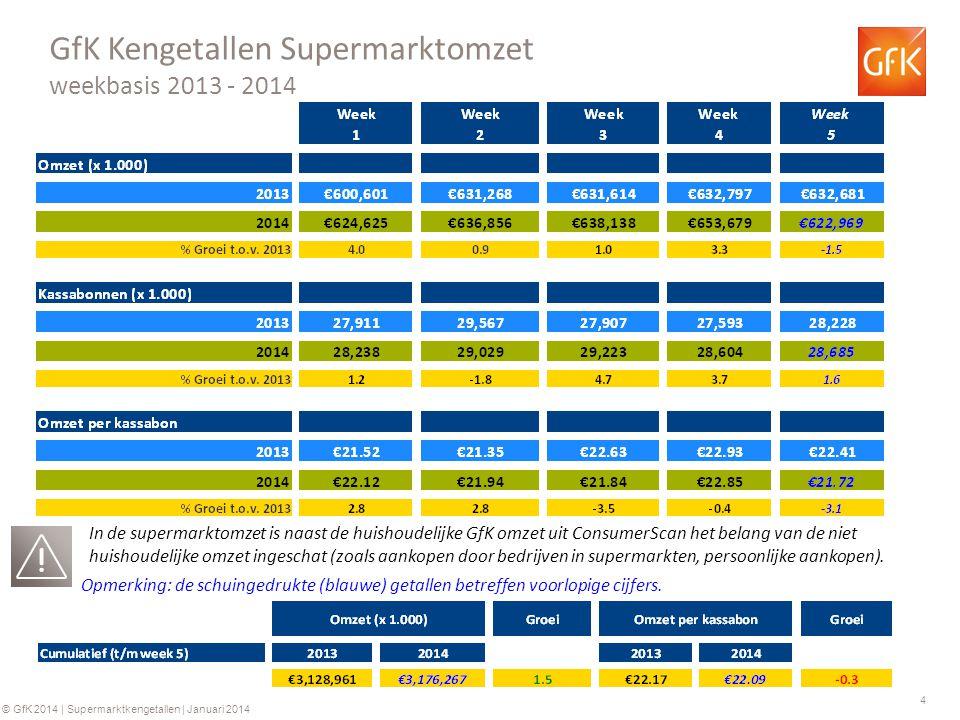 4 © GfK 2014 | Supermarktkengetallen | Januari 2014 GfK Kengetallen Supermarktomzet weekbasis 2013 - 2014 Opmerking: de schuingedrukte (blauwe) getall