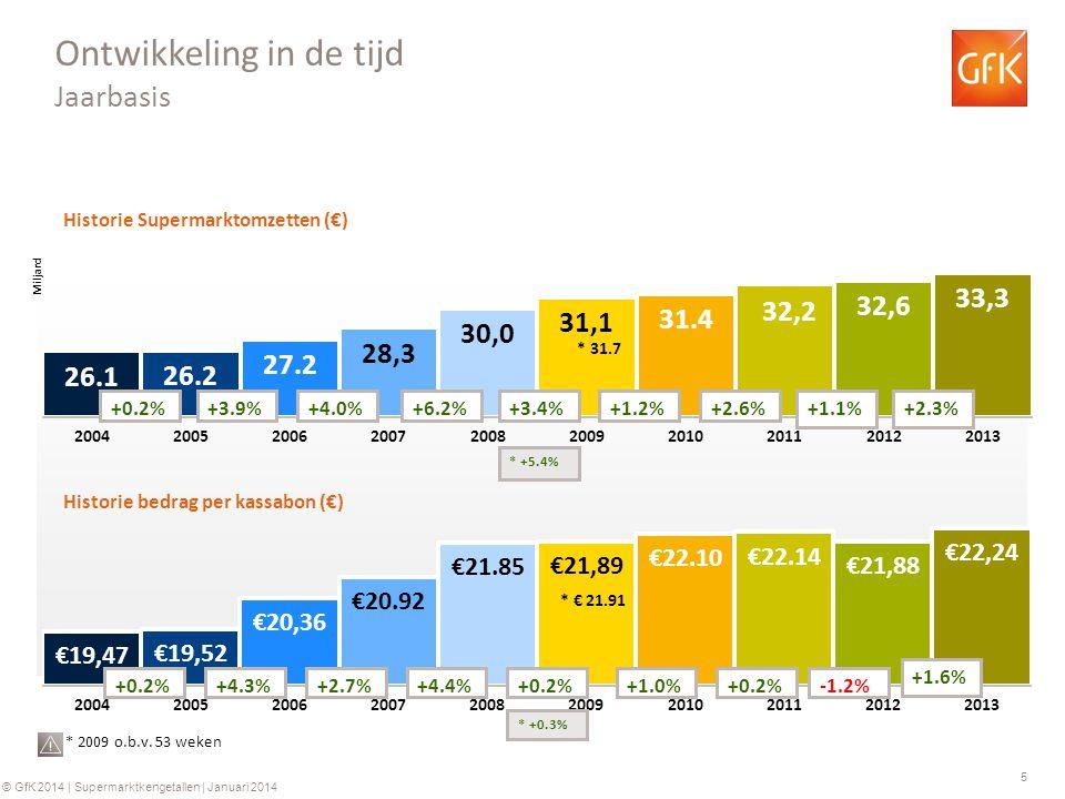 5 © GfK 2014 | Supermarktkengetallen | Januari 2014 Historie Supermarktomzetten (€) Historie bedrag per kassabon (€) +0.2%+3.9%+4.0%+6.2% +0.2%+4.3%+2