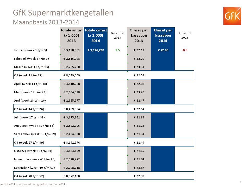 6 © GfK 2014 | Supermarktkengetallen | Januari 2014 GfK Supermarktkengetallen Maandbasis 2013-2014