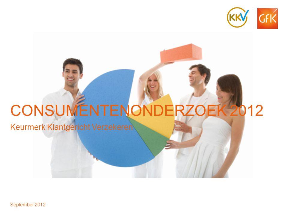 © GfK 2012 | Consumentenonderzoek | 28 september 201212 39% vindt het van groot/doorslaggevend belang dat een verzekeraar over het KKV beschikt  Circa 4 van de 10 consumenten (39%) vindt het van groot belang of doorslaggevend belang dat een verzekeraar het Keurmerk bezit.