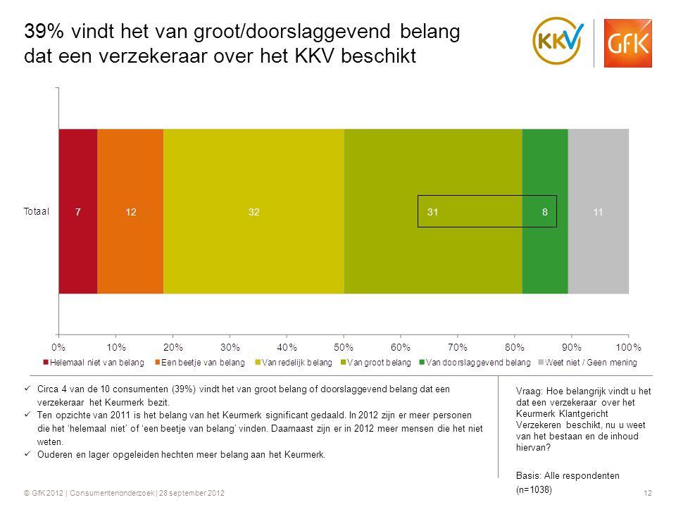 © GfK 2012 | Consumentenonderzoek | 28 september 201212 39% vindt het van groot/doorslaggevend belang dat een verzekeraar over het KKV beschikt  Circ