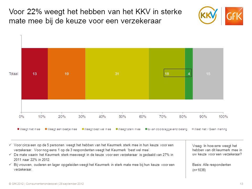 © GfK 2012 | Consumentenonderzoek | 28 september 201213 Voor 22% weegt het hebben van het KKV in sterke mate mee bij de keuze voor een verzekeraar  V