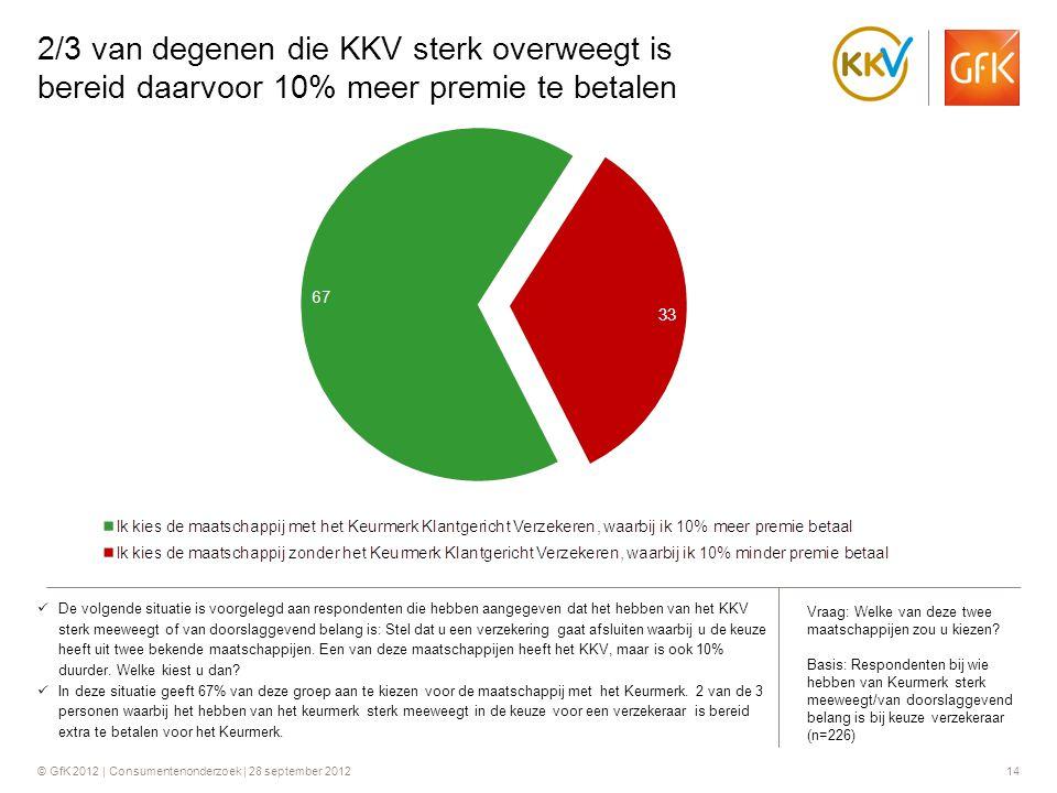 © GfK 2012 | Consumentenonderzoek | 28 september 201214 2/3 van degenen die KKV sterk overweegt is bereid daarvoor 10% meer premie te betalen  De vol