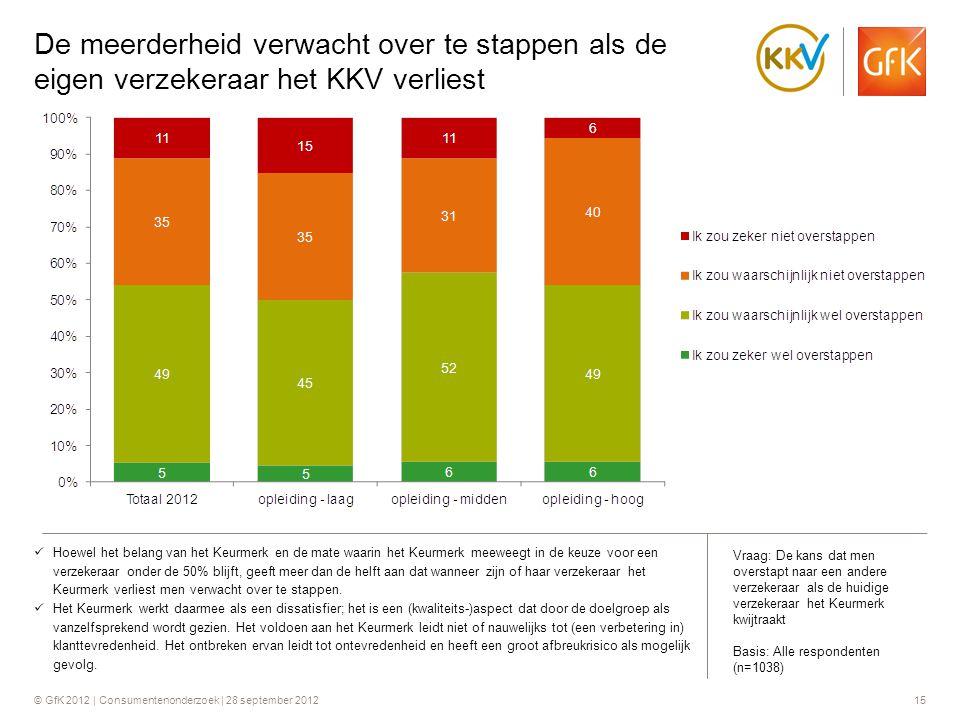 © GfK 2012 | Consumentenonderzoek | 28 september 201215  Hoewel het belang van het Keurmerk en de mate waarin het Keurmerk meeweegt in de keuze voor
