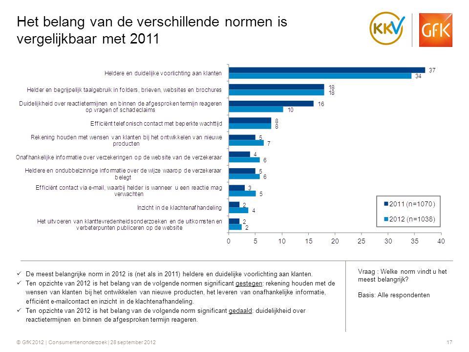 © GfK 2012 | Consumentenonderzoek | 28 september 201217 Het belang van de verschillende normen is vergelijkbaar met 2011  De meest belangrijke norm i