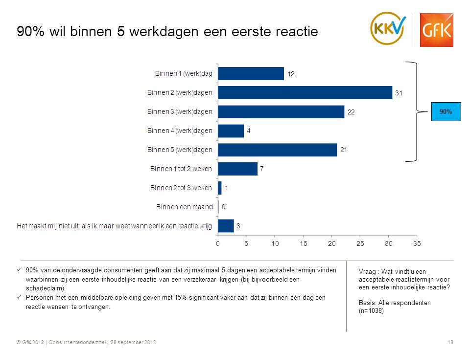 © GfK 2012 | Consumentenonderzoek | 28 september 201218 90% wil binnen 5 werkdagen een eerste reactie  90% van de ondervraagde consumenten geeft aan