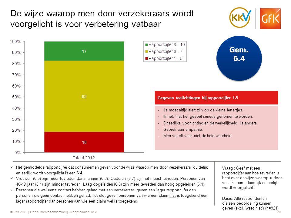 © GfK 2012 | Consumentenonderzoek | 28 september 201220 De wijze waarop men door verzekeraars wordt voorgelicht is voor verbetering vatbaar Vraag : Ge