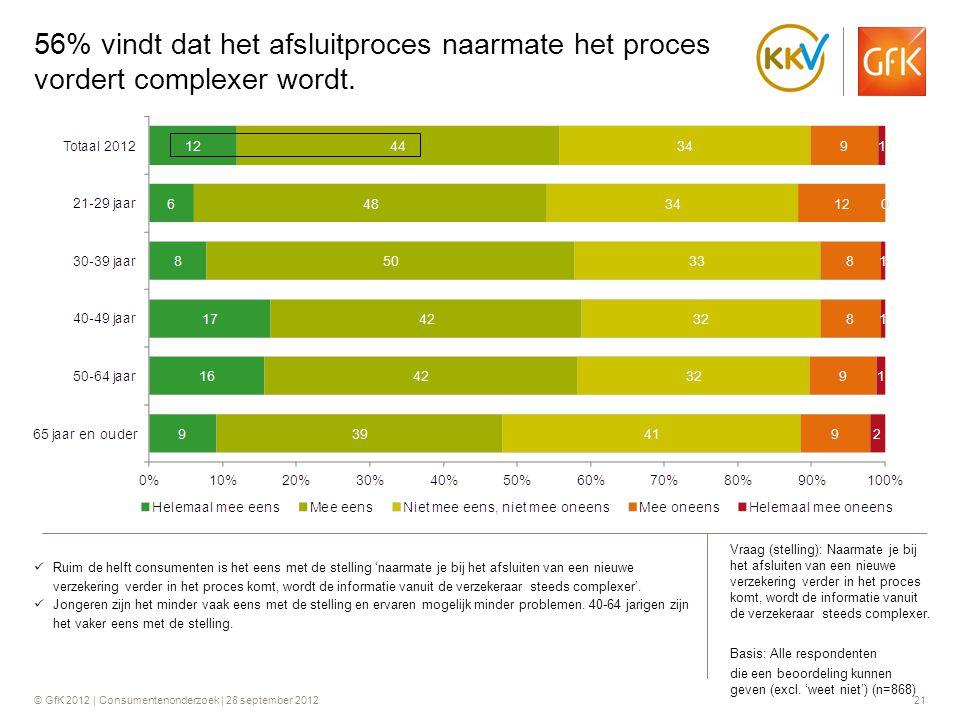 © GfK 2012 | Consumentenonderzoek | 28 september 201221 56% vindt dat het afsluitproces naarmate het proces vordert complexer wordt.  Ruim de helft c