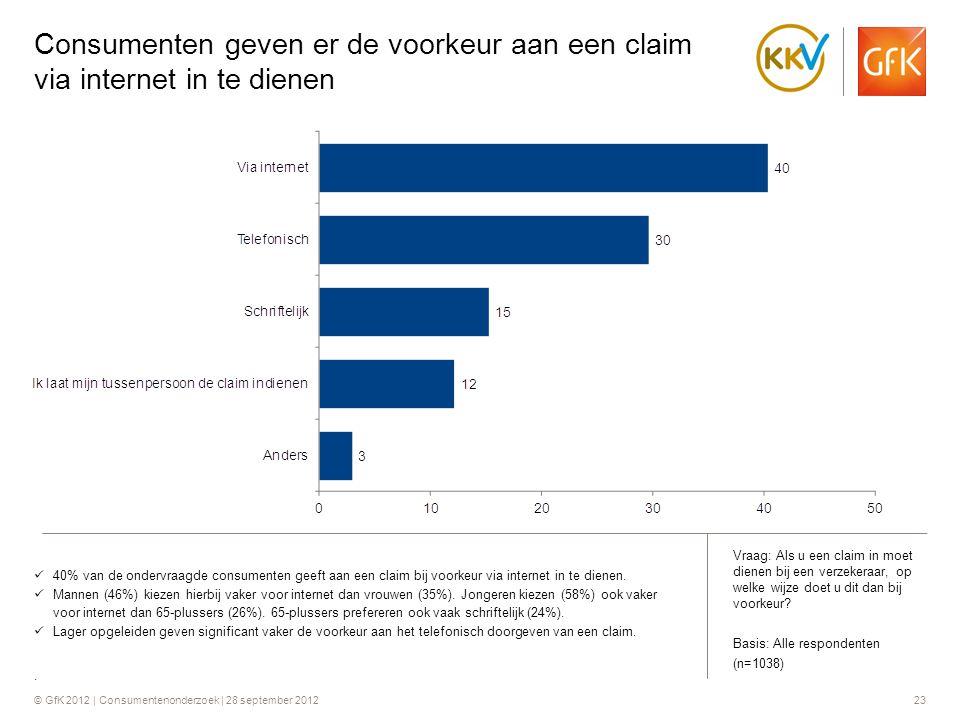 © GfK 2012 | Consumentenonderzoek | 28 september 201223 Consumenten geven er de voorkeur aan een claim via internet in te dienen  40% van de ondervra