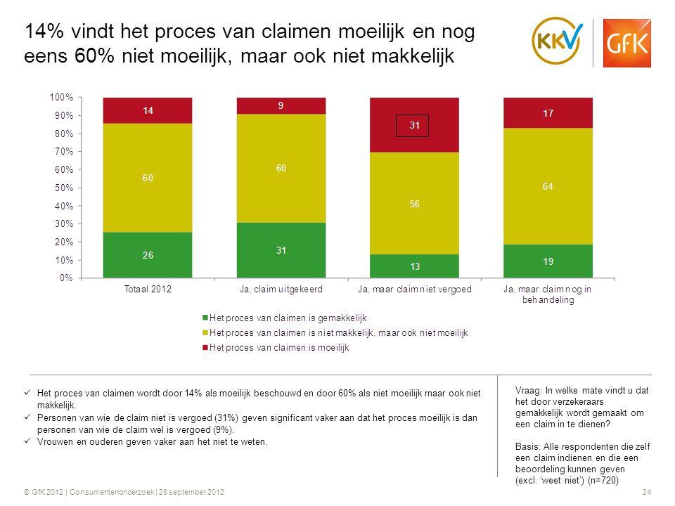 © GfK 2012 | Consumentenonderzoek | 28 september 201224 14% vindt het proces van claimen moeilijk en nog eens 60% niet moeilijk, maar ook niet makkeli
