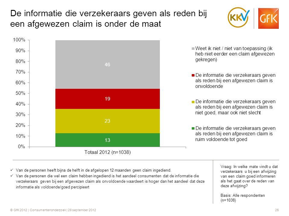 © GfK 2012 | Consumentenonderzoek | 28 september 201225 De informatie die verzekeraars geven als reden bij een afgewezen claim is onder de maat  Van