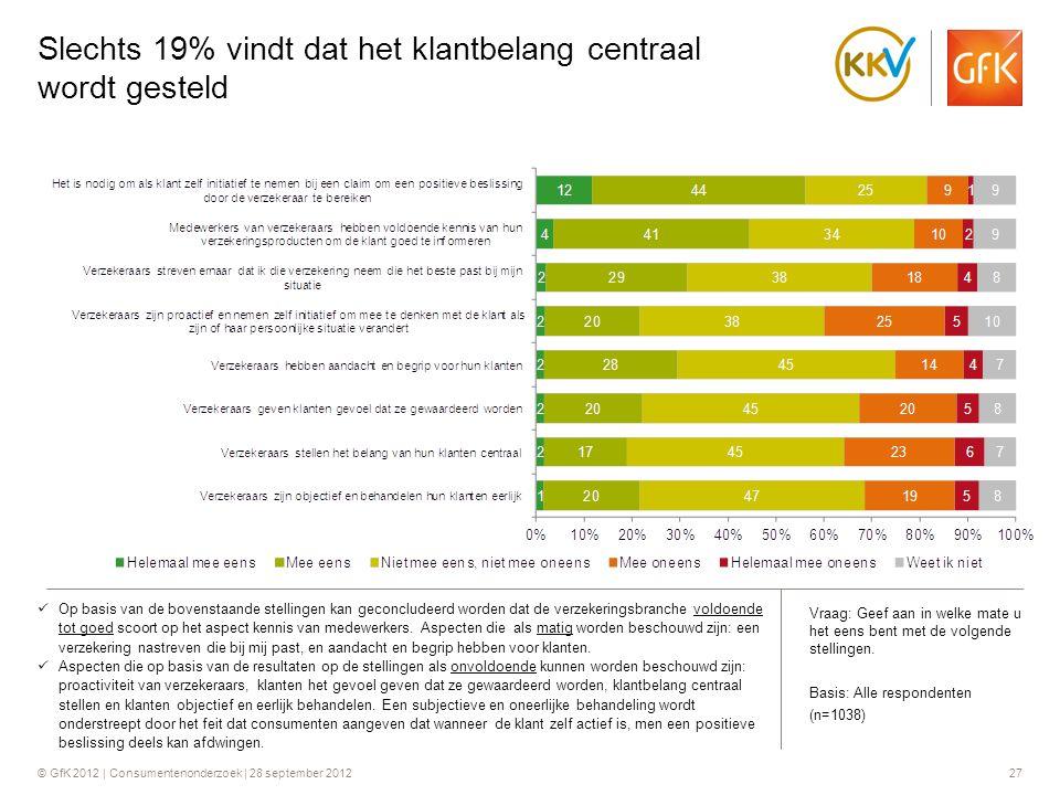 © GfK 2012 | Consumentenonderzoek | 28 september 201227 Slechts 19% vindt dat het klantbelang centraal wordt gesteld  Op basis van de bovenstaande st