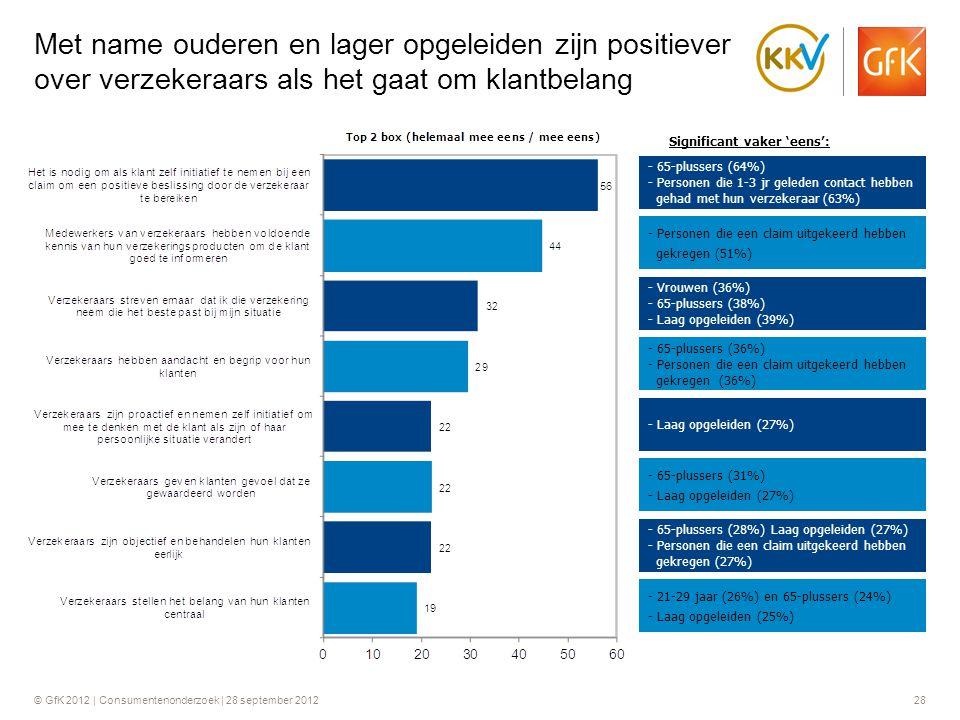 © GfK 2012 | Consumentenonderzoek | 28 september 201228 Met name ouderen en lager opgeleiden zijn positiever over verzekeraars als het gaat om klantbe