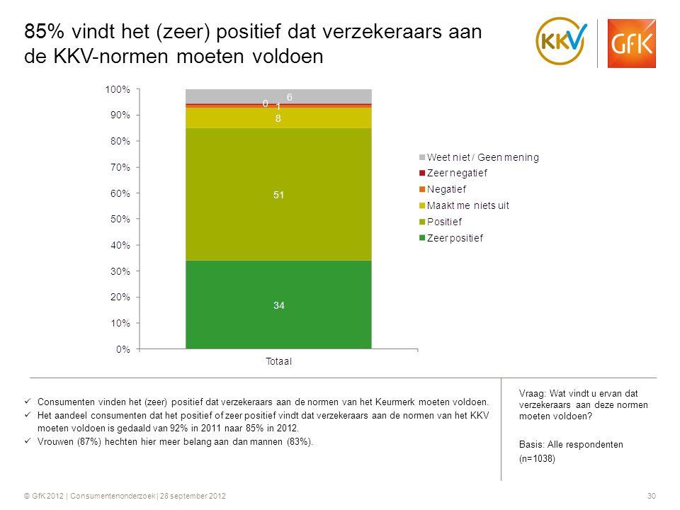 © GfK 2012 | Consumentenonderzoek | 28 september 201230 85% vindt het (zeer) positief dat verzekeraars aan de KKV-normen moeten voldoen  Consumenten