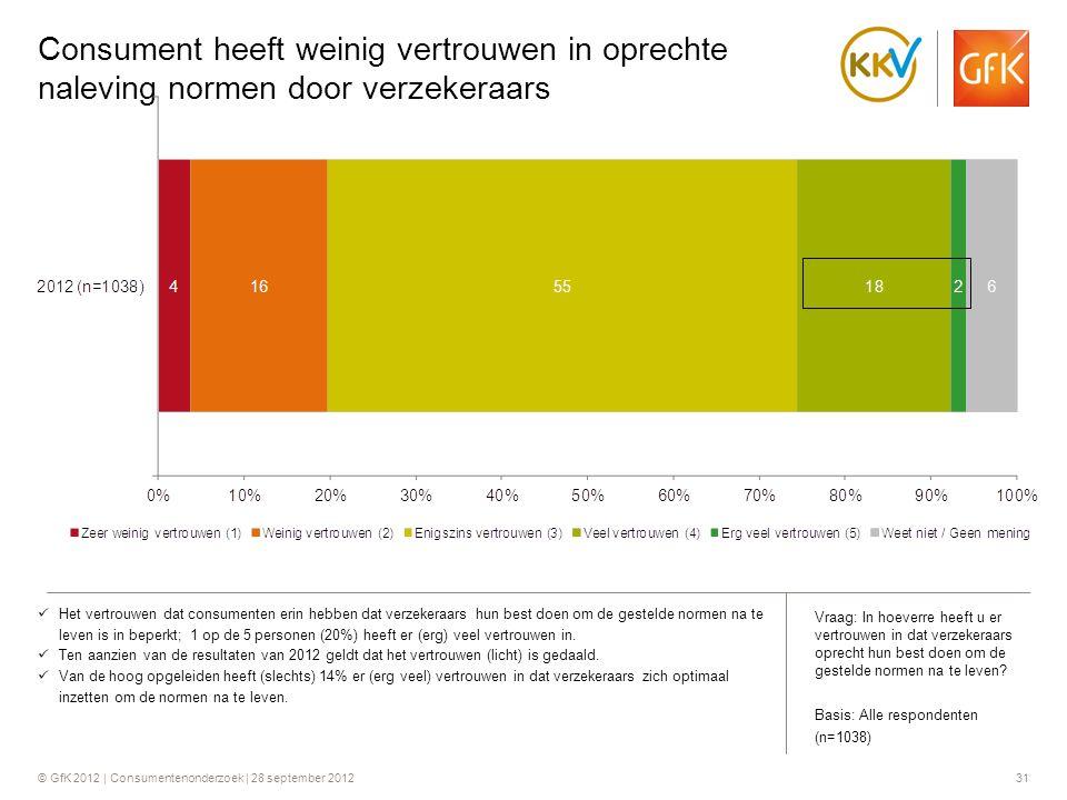 © GfK 2012 | Consumentenonderzoek | 28 september 201231 Consument heeft weinig vertrouwen in oprechte naleving normen door verzekeraars  Het vertrouw