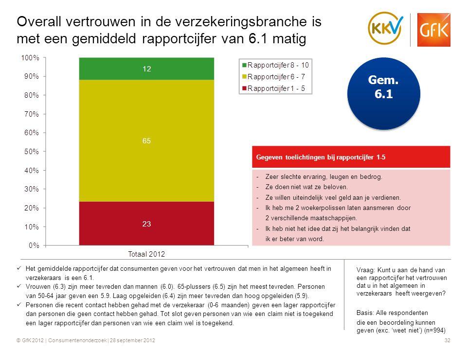 © GfK 2012 | Consumentenonderzoek | 28 september 201232 Overall vertrouwen in de verzekeringsbranche is met een gemiddeld rapportcijfer van 6.1 matig