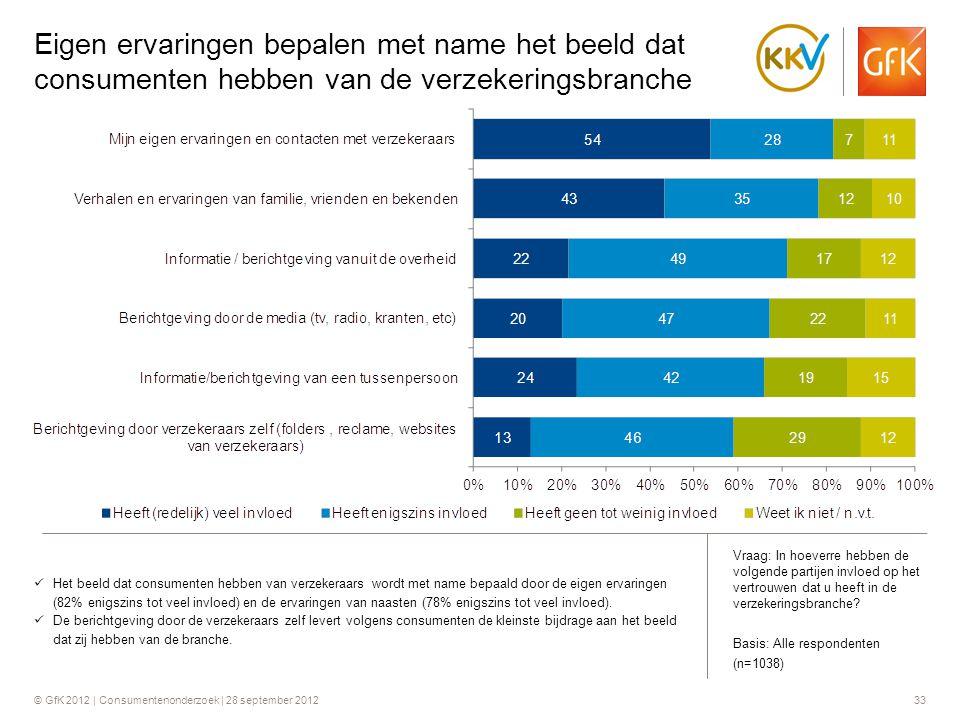 © GfK 2012 | Consumentenonderzoek | 28 september 201233 Eigen ervaringen bepalen met name het beeld dat consumenten hebben van de verzekeringsbranche