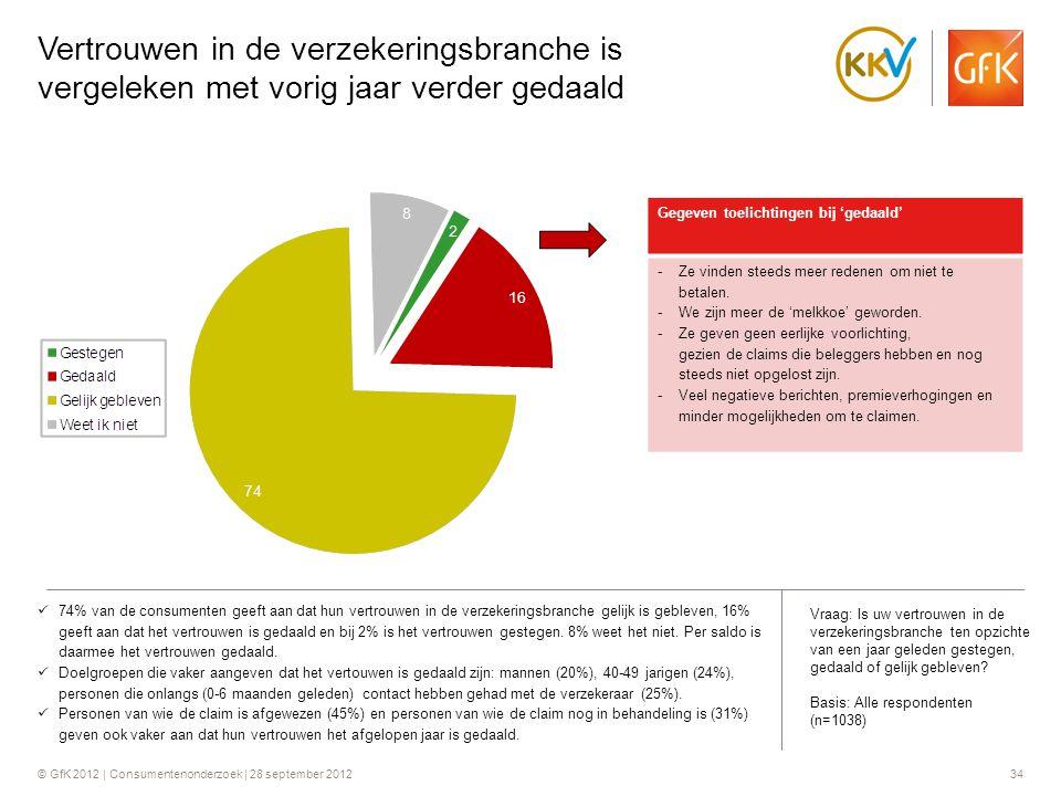 © GfK 2012 | Consumentenonderzoek | 28 september 201234 Vertrouwen in de verzekeringsbranche is vergeleken met vorig jaar verder gedaald Gegeven toeli