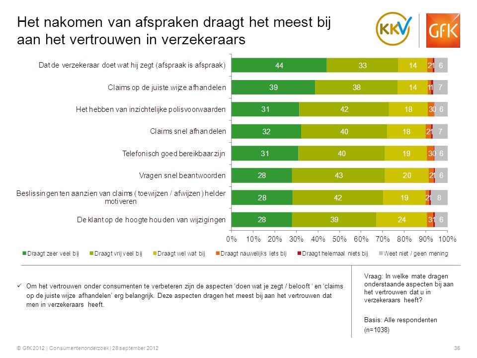 © GfK 2012 | Consumentenonderzoek | 28 september 201235 Het nakomen van afspraken draagt het meest bij aan het vertrouwen in verzekeraars  Om het ver