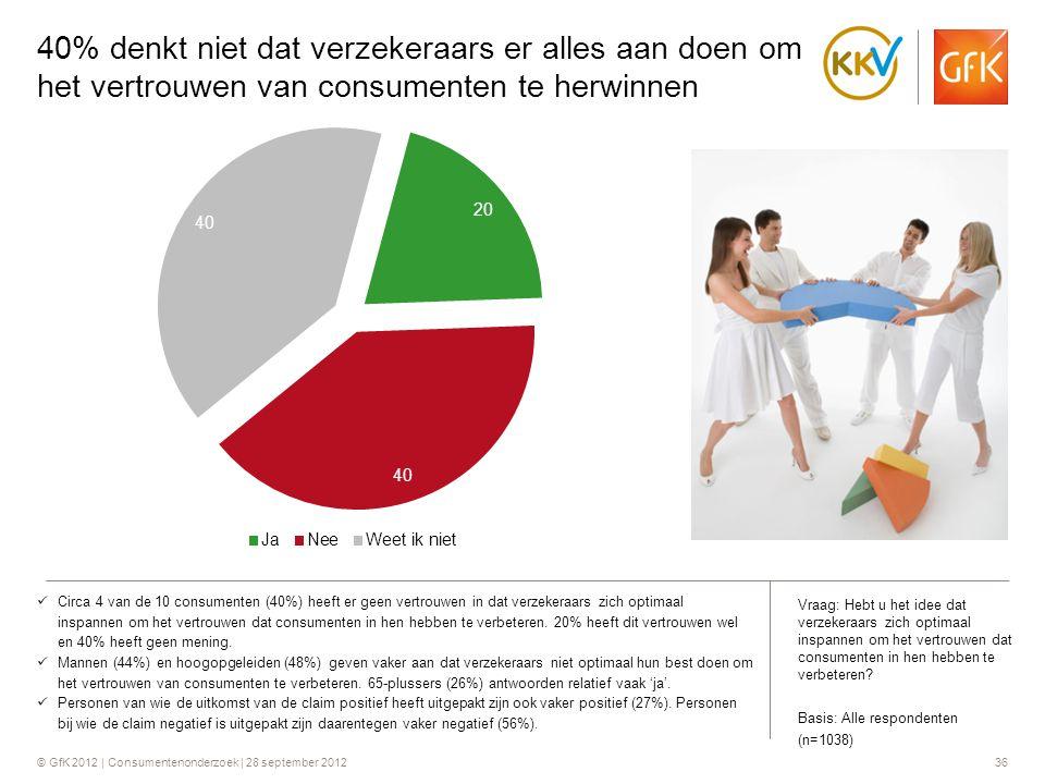 © GfK 2012 | Consumentenonderzoek | 28 september 201236 40% denkt niet dat verzekeraars er alles aan doen om het vertrouwen van consumenten te herwinn