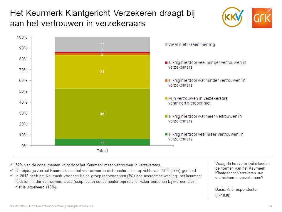 © GfK 2012 | Consumentenonderzoek | 28 september 201238 Het Keurmerk Klantgericht Verzekeren draagt bij aan het vertrouwen in verzekeraars  52% van d