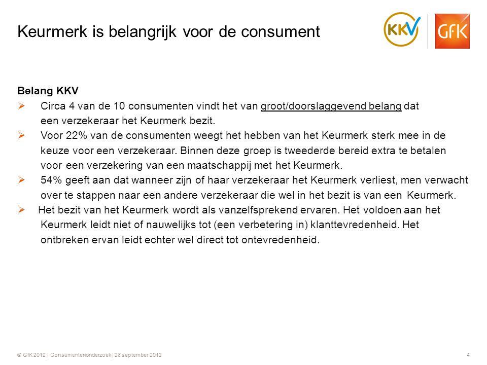 © GfK 2012 | Consumentenonderzoek | 28 september 201215  Hoewel het belang van het Keurmerk en de mate waarin het Keurmerk meeweegt in de keuze voor een verzekeraar onder de 50% blijft, geeft meer dan de helft aan dat wanneer zijn of haar verzekeraar het Keurmerk verliest men verwacht over te stappen.