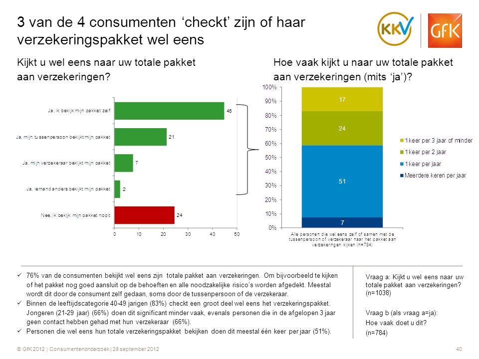 © GfK 2012 | Consumentenonderzoek | 28 september 201240 3 van de 4 consumenten 'checkt' zijn of haar verzekeringspakket wel eens  76% van de consumen