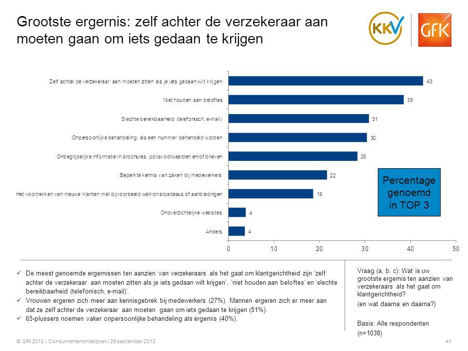 © GfK 2012 | Consumentenonderzoek | 28 september 201241 Grootste ergernis: zelf achter de verzekeraar aan moeten gaan om iets gedaan te krijgen  De m