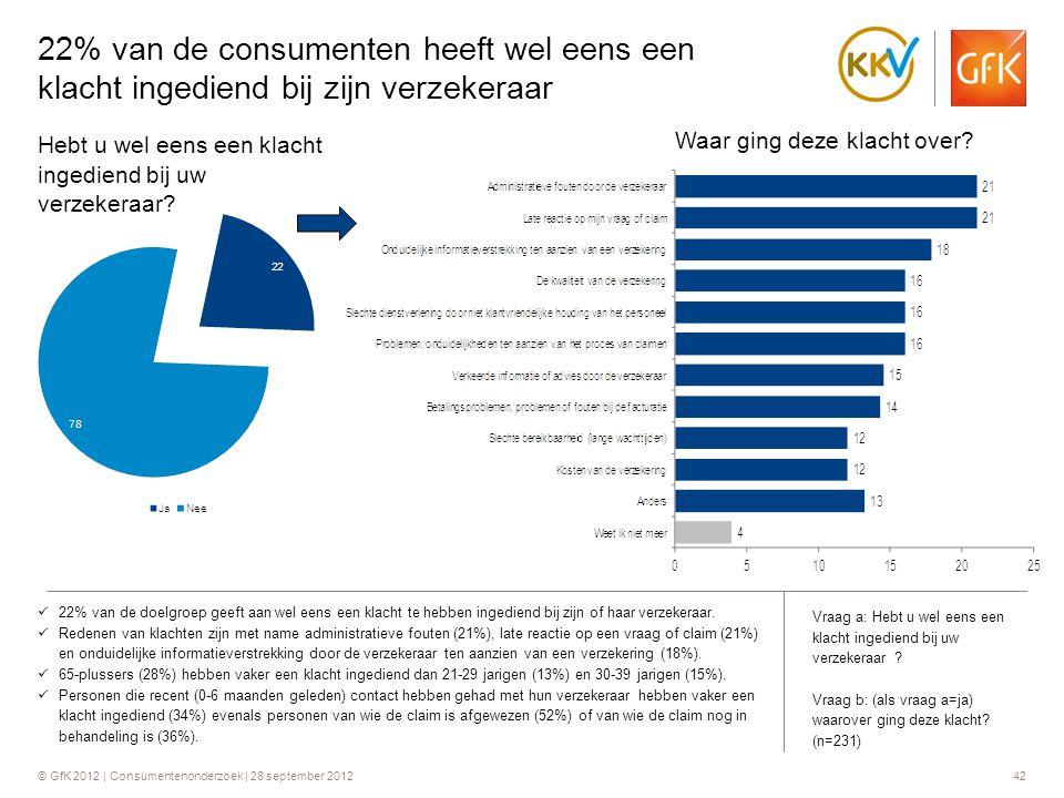 © GfK 2012 | Consumentenonderzoek | 28 september 201242 22% van de consumenten heeft wel eens een klacht ingediend bij zijn verzekeraar  22% van de d
