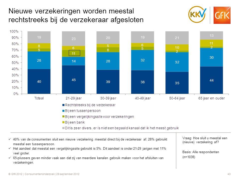 © GfK 2012 | Consumentenonderzoek | 28 september 201243 Nieuwe verzekeringen worden meestal rechtstreeks bij de verzekeraar afgesloten  40% van de co