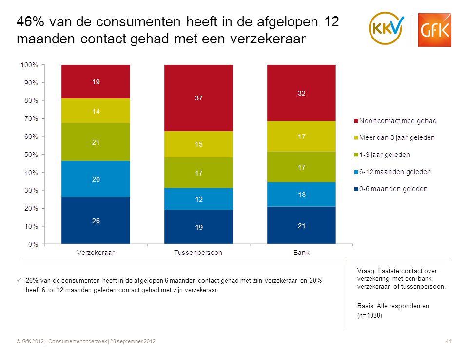 © GfK 2012 | Consumentenonderzoek | 28 september 201244 46% van de consumenten heeft in de afgelopen 12 maanden contact gehad met een verzekeraar  26