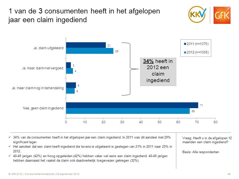 © GfK 2012 | Consumentenonderzoek | 28 september 201245 1 van de 3 consumenten heeft in het afgelopen jaar een claim ingediend  34% van de consumente