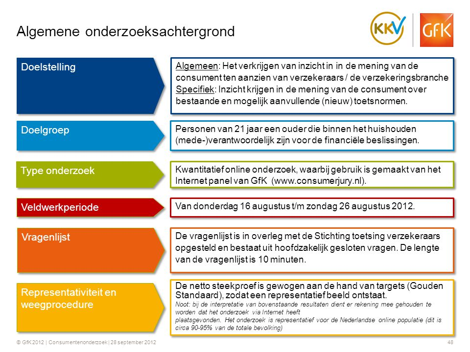 © GfK 2012 | Consumentenonderzoek | 28 september 201248 Algemeen: Het verkrijgen van inzicht in in de mening van de consument ten aanzien van verzeker