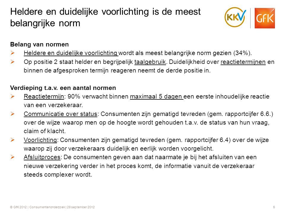 © GfK 2012 | Consumentenonderzoek | 28 september 20125 Belang van normen  Heldere en duidelijke voorlichting wordt als meest belangrijke norm gezien