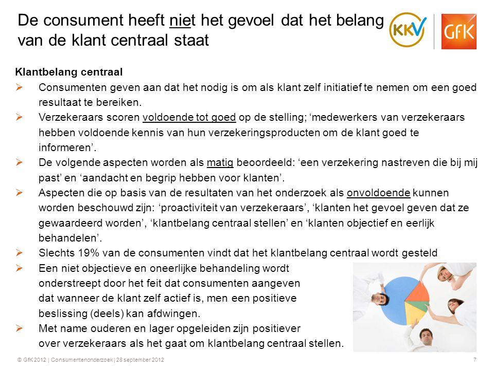 © GfK 2012 | Consumentenonderzoek | 28 september 201218 90% wil binnen 5 werkdagen een eerste reactie  90% van de ondervraagde consumenten geeft aan dat zij maximaal 5 dagen een acceptabele termijn vinden waarbinnen zij een eerste inhoudelijke reactie van een verzekeraar krijgen (bij bijvoorbeeld een schadeclaim).