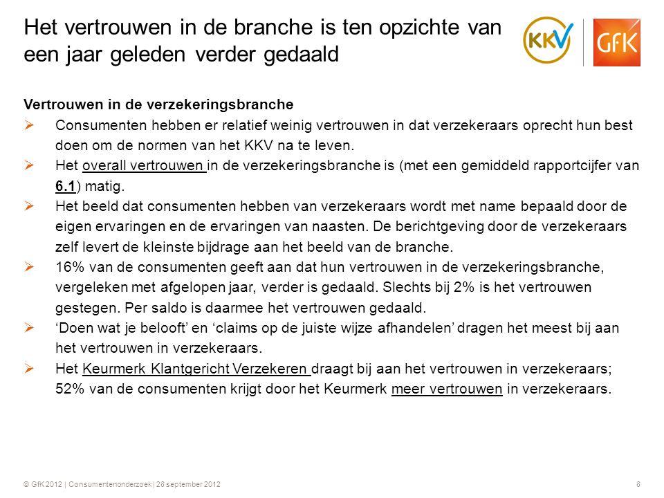 © GfK 2012 | Consumentenonderzoek | 28 september 20128 Vertrouwen in de verzekeringsbranche  Consumenten hebben er relatief weinig vertrouwen in dat